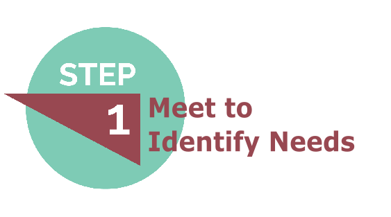 Meet to Identify Needs