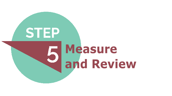 Measure and Review